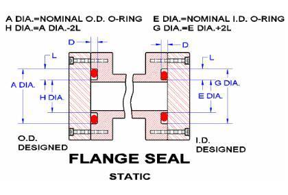 Seals Eastern Flange Seal O Ring Design Guideline
