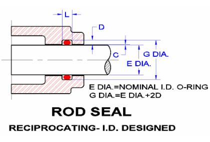 O-ring rod seal design