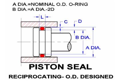 Diametrical Clearance O Ring